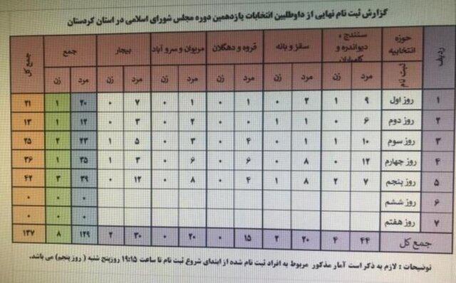 فرایند ثبت نام داوطلبان انتخابات مجلس در کردستان شتاب گرفت