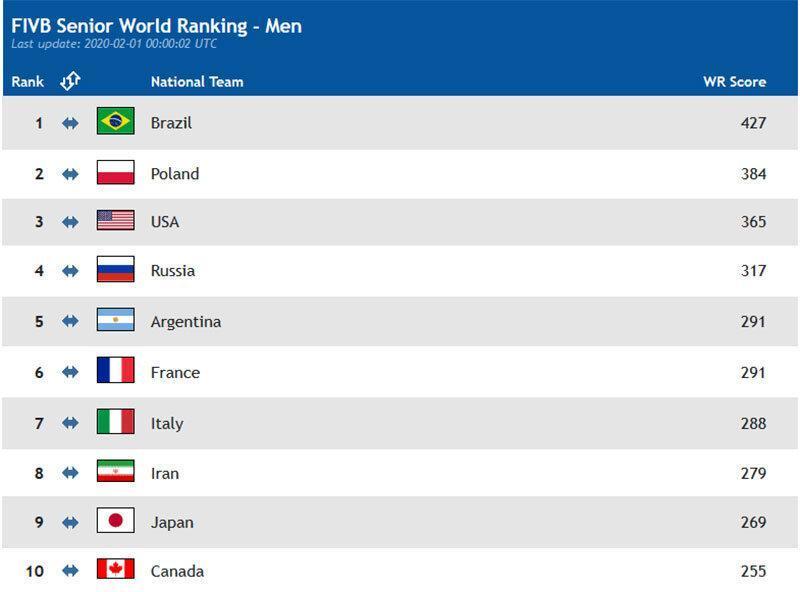 رده بندی جدید FIVB اعلام شد، والیبال ایران در رده هشتم دنیا
